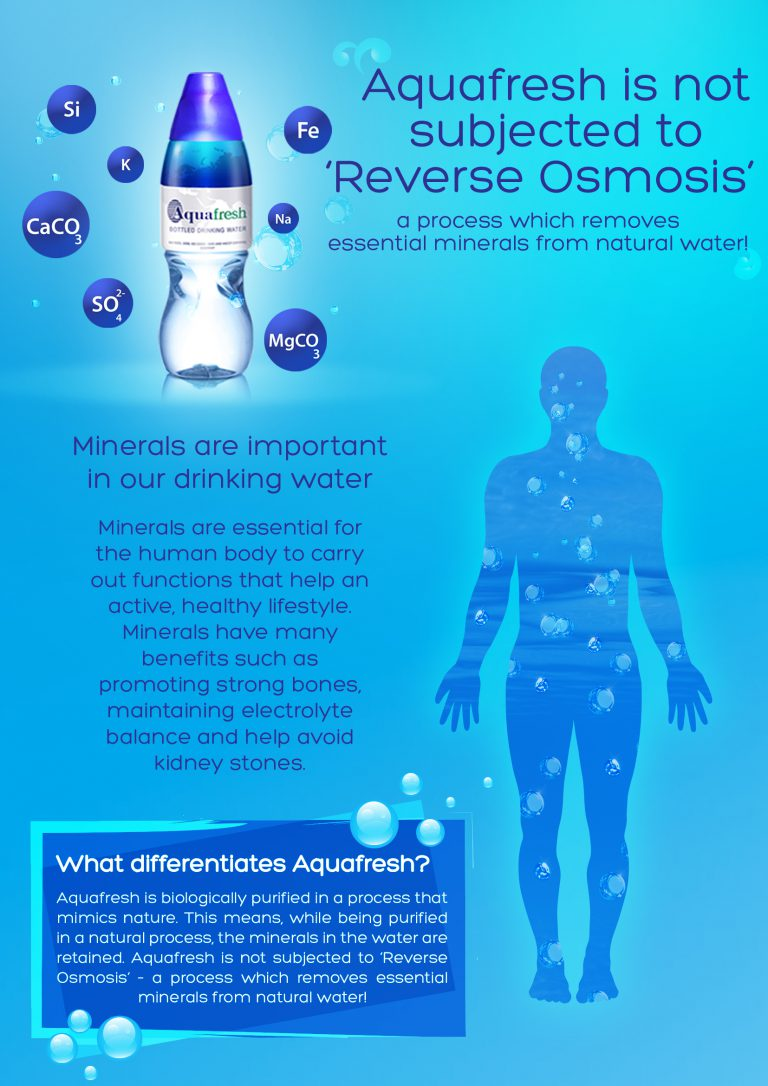 Aquafresh is not subjected to `Reverse Osmosis`